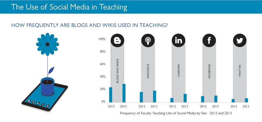 Pearson - Social Media for Teaching and Learning - Social Media ...